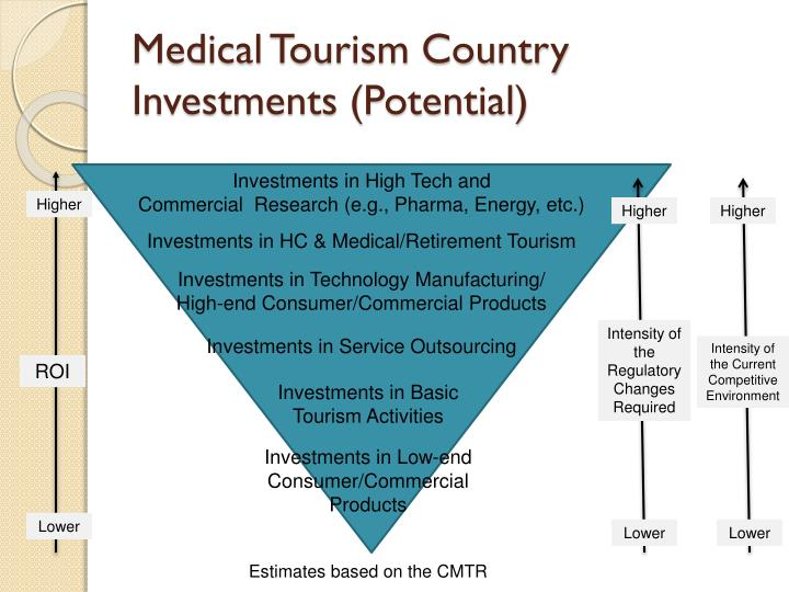 Medical Tourism Country Investments (Potential)