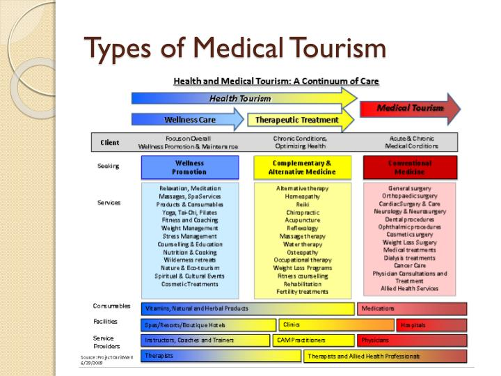 Types of Medical Tourism