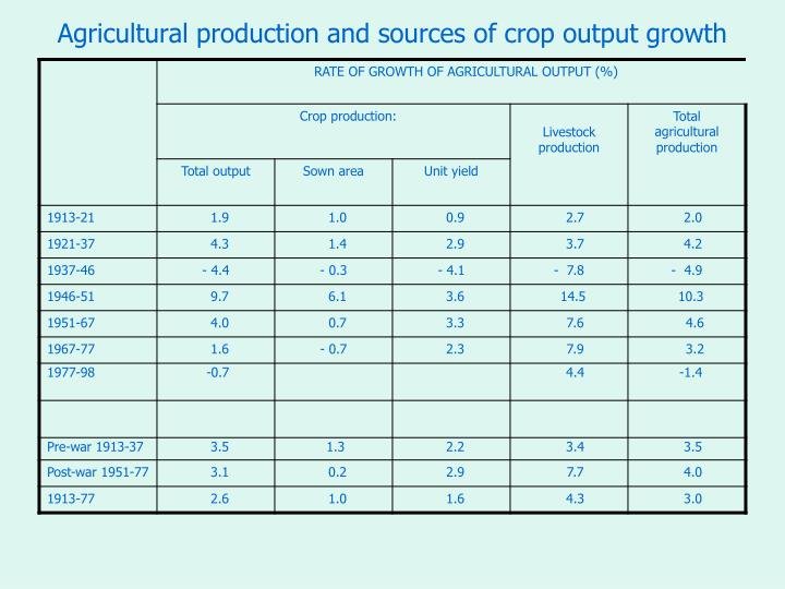 Agricultural production and sources of crop output growth