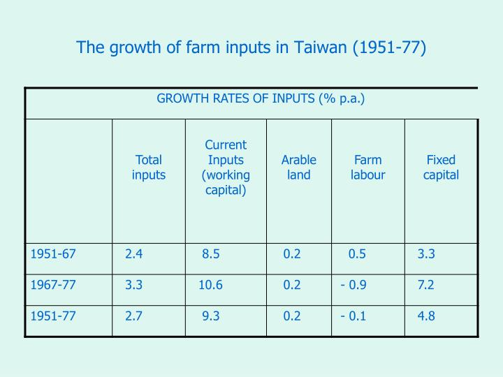 The growth of farm inputs in Taiwan (1951-77)