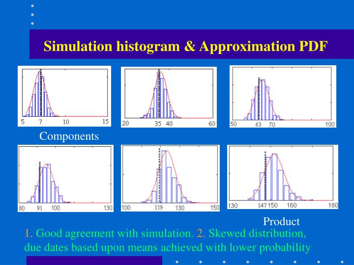 Simulation histogram & Approximation PDF