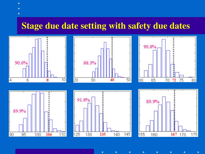 Stage due date setting with safety due dates