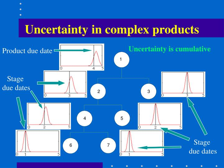 Uncertainty in complex products