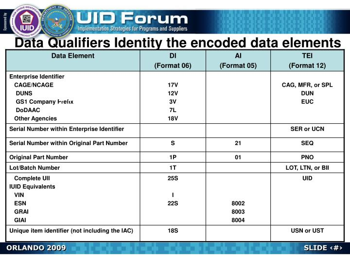 Data Qualifiers Identity the encoded data elements