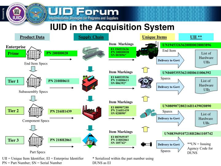 IUID in the Acquisition System