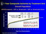 1 year composite ischemia by treatment arm