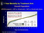 1 year mortality by treatment arm