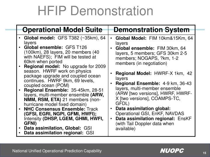 HFIP Demonstration