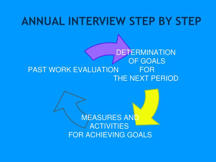 ANNUAL INTERVIEW STEP BY STEP