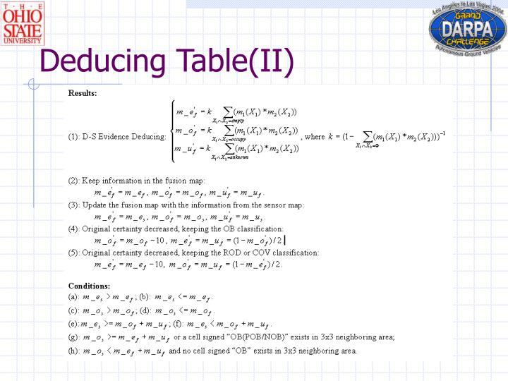 Deducing Table(II)