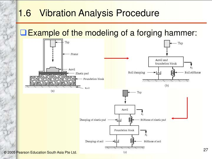 vibration analysis procedure The course also features information about the modes of operation for the (eva diagnostic tool and its companion vibrate software as well as procedures to perform vibration analysis.
