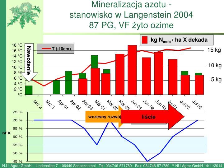 Mineralizacja azotu