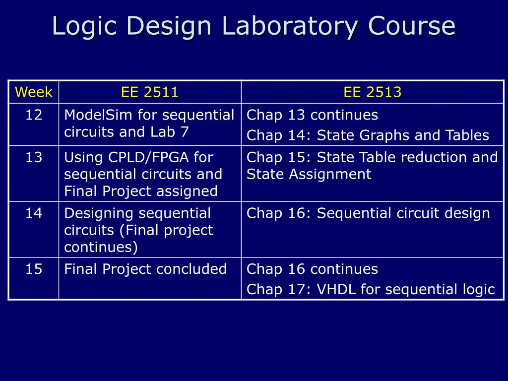 PPT - Early Introduction to Programmable Devices and tools