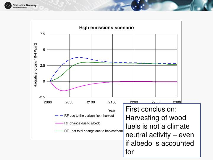 First conclusion: Harvesting of wood fuels is not a climate neutral activity – even if albedo is accounted for