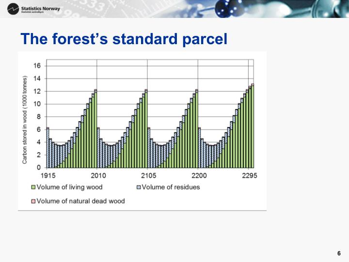 The forest's standard parcel