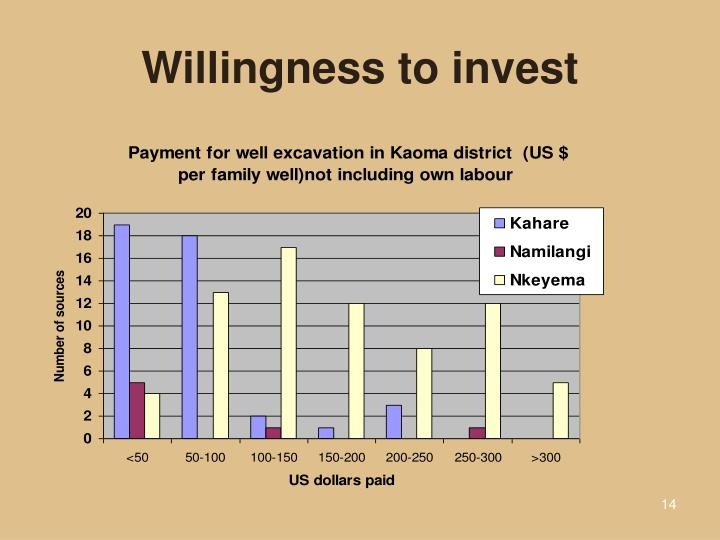Willingness to invest
