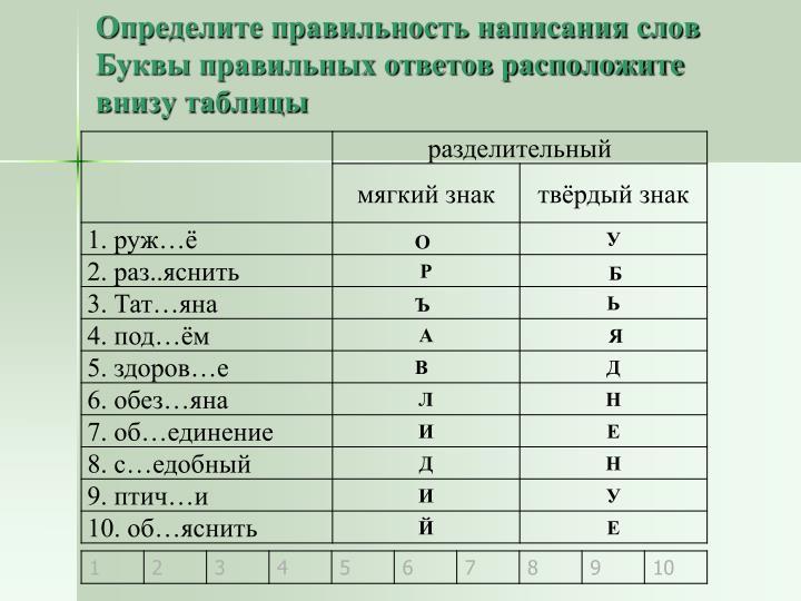 Определите правильность написания слов