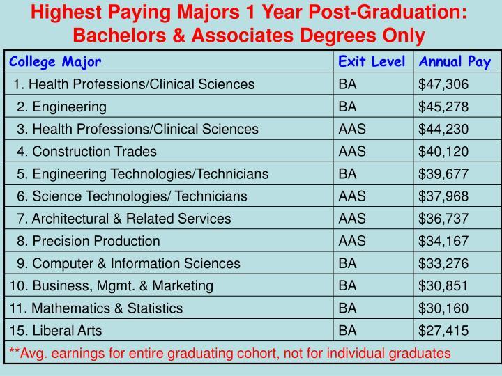 Highest Paying Majors 1 Year Post-Graduation: