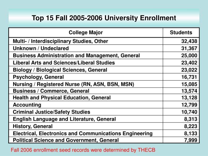 Top 15 Fall 2005-2006 University Enrollment
