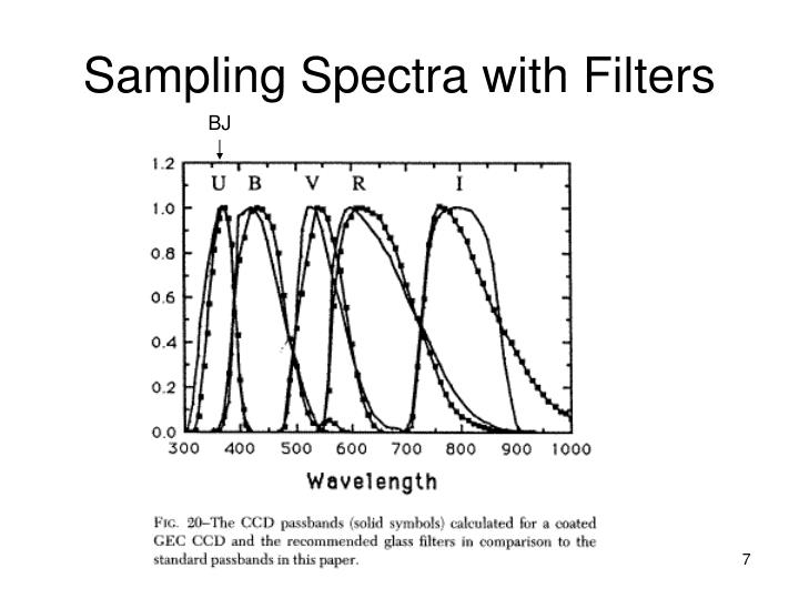 Sampling Spectra with Filters