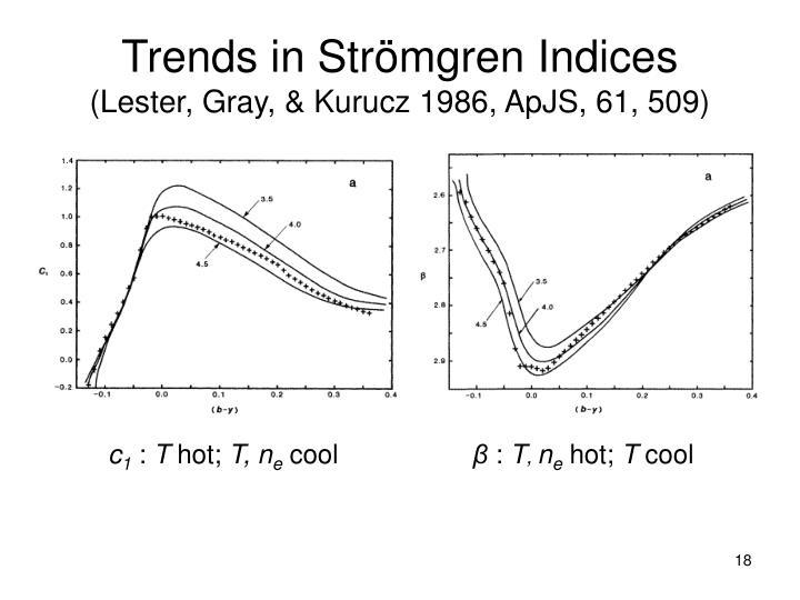 Trends in Str
