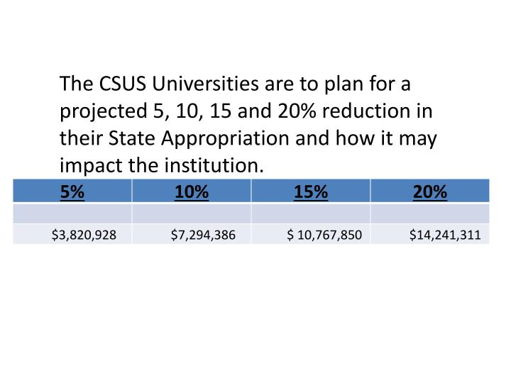 The CSUS Universities are to plan for a projected 5, 10, 15 and 20% reduction in their State Appropriation and how it may impact the institution.