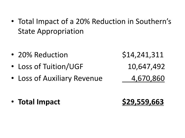 Total Impact of a 20% Reduction in Southern's State Appropriation