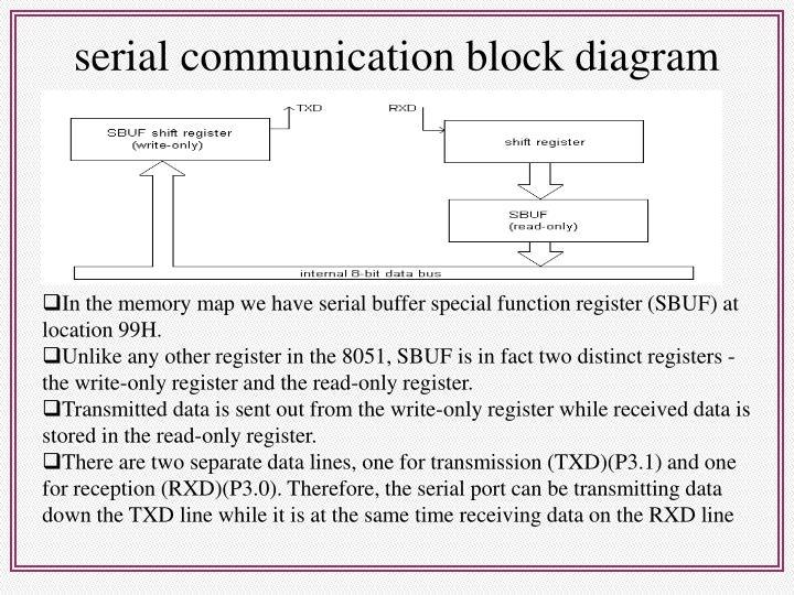 serial communication block diagram