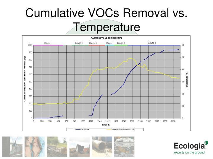 Cumulative VOCs Removal vs. Temperature