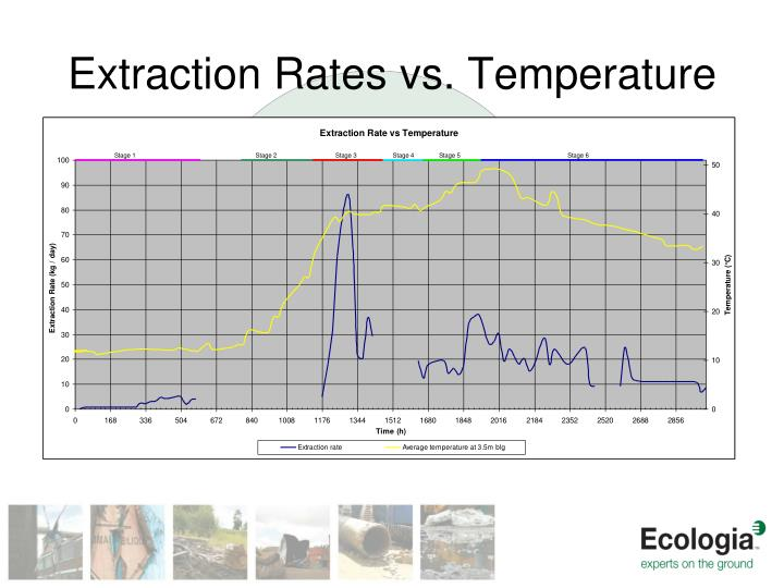 Extraction Rates vs. Temperature