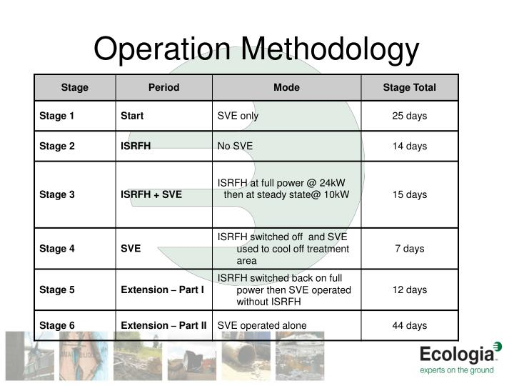 Operation Methodology