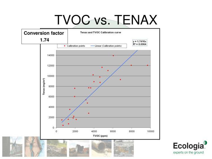 TVOC vs. TENAX