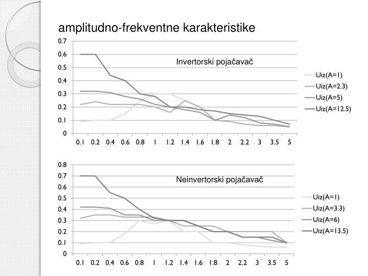 amplitudno-frekventne karakteristike