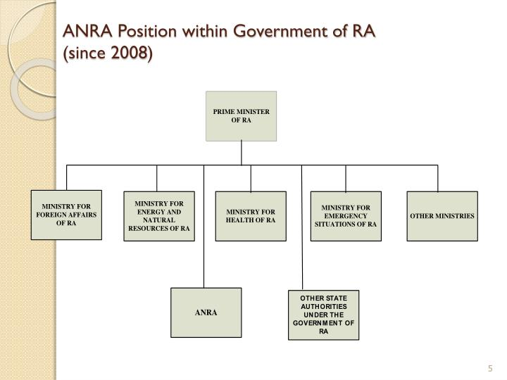 ANRA Position within Government of RA