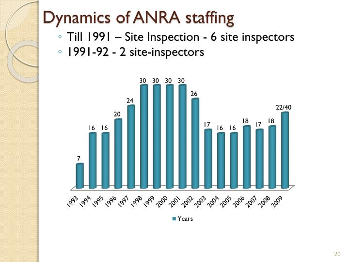 Dynamics of ANRA staffing