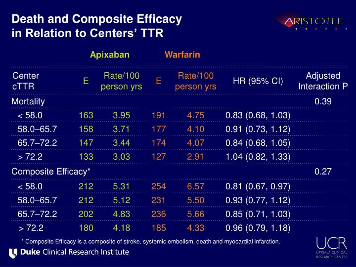 Death and Composite Efficacy