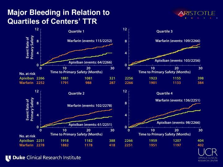 Major Bleeding in Relation to