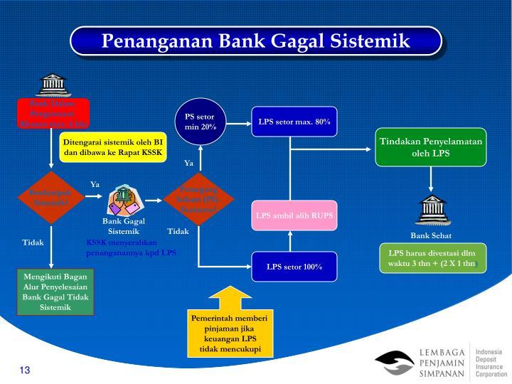 Penanganan Bank Gagal Sistemik