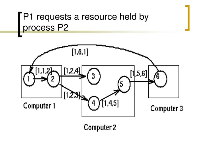 P1 requests a resource held by process P2