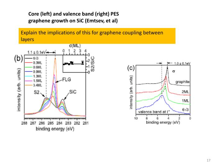 Core (left) and valence band (right) PES graphene growth on SiC (Emtsev, et al)