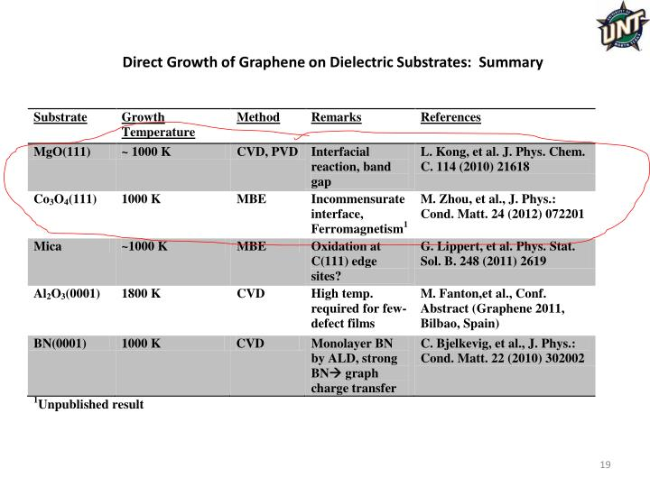 Direct Growth of Graphene on Dielectric Substrates:  Summary