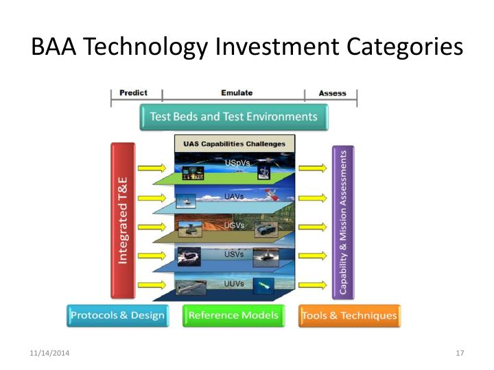 BAA Technology Investment Categories