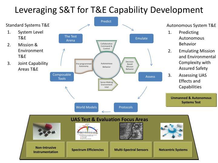 Leveraging S&T for T&E Capability Development