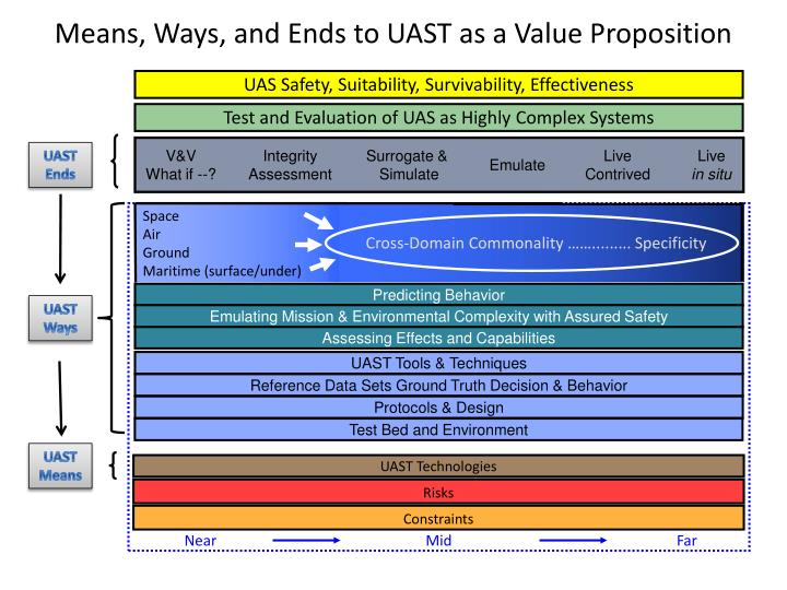 Means, Ways, and Ends to UAST as a Value Proposition