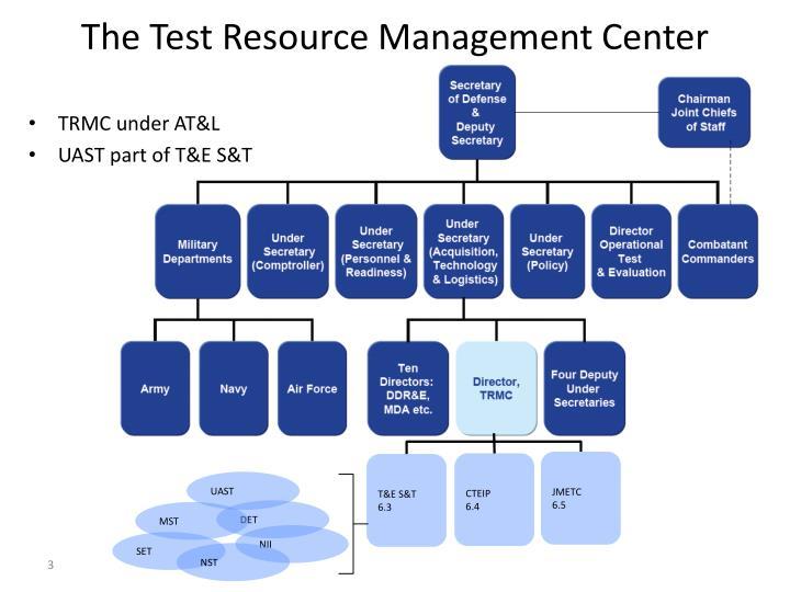 The test resource management center
