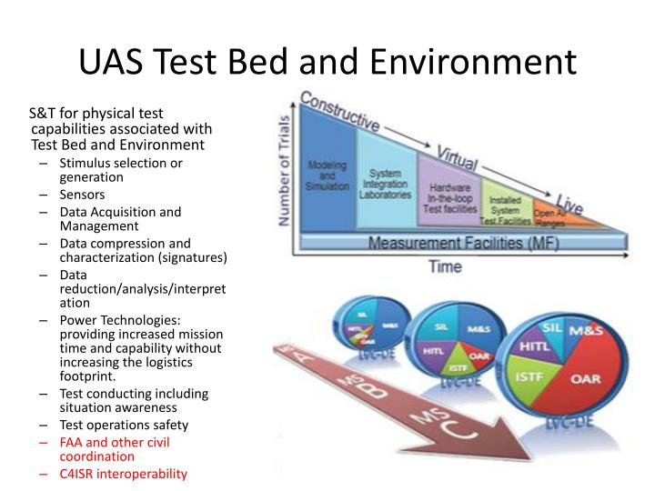 UAS Test Bed and Environment