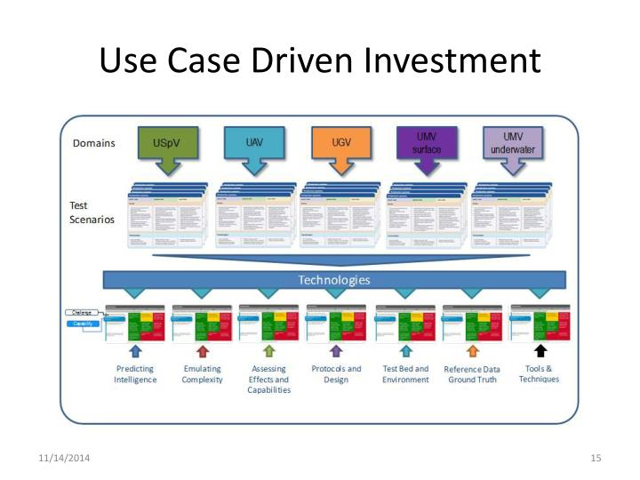 Use Case Driven Investment