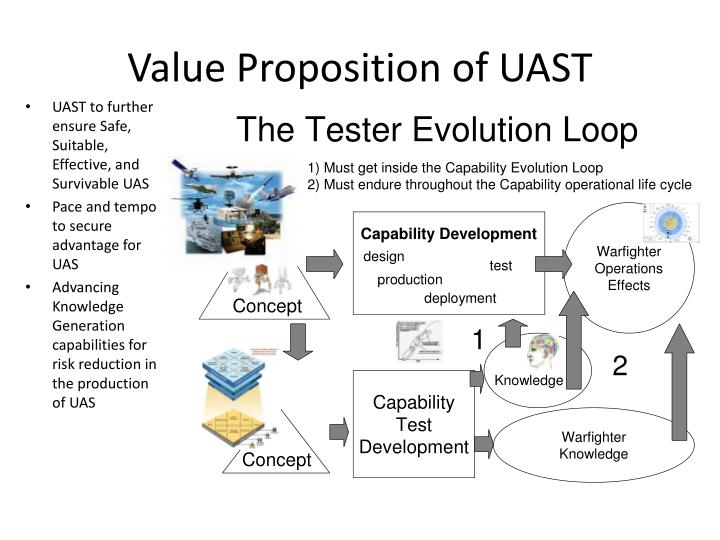 Value Proposition of UAST