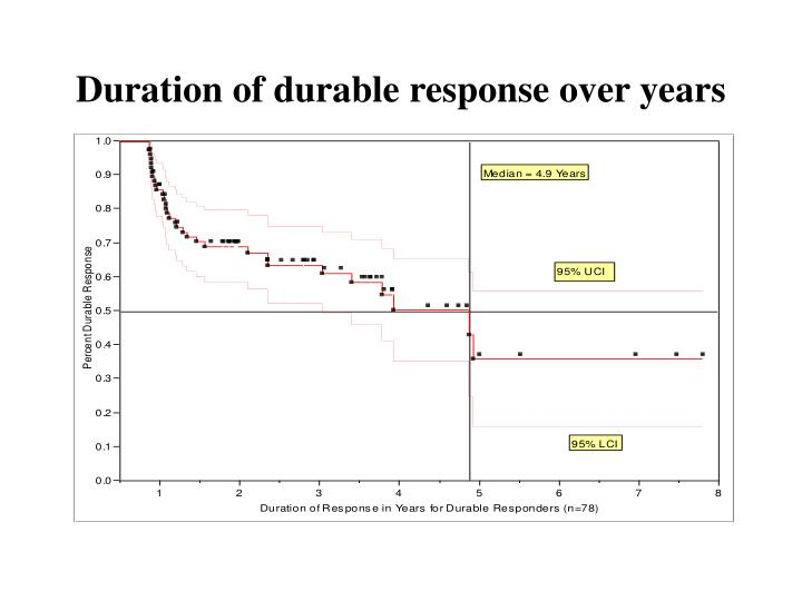Duration of durable response over years