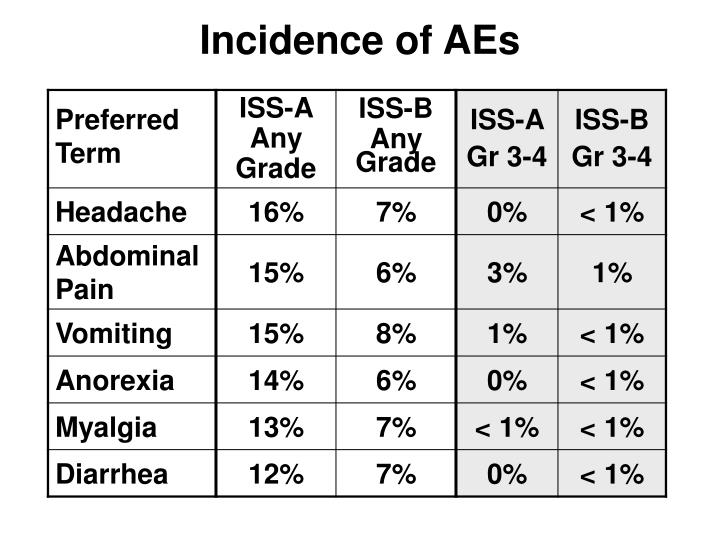 Incidence of AEs